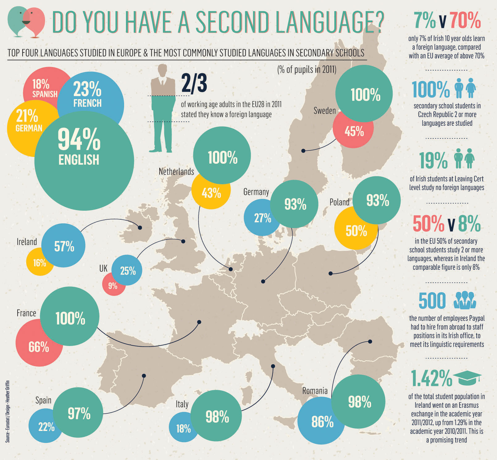 Do you have a second language Infographic